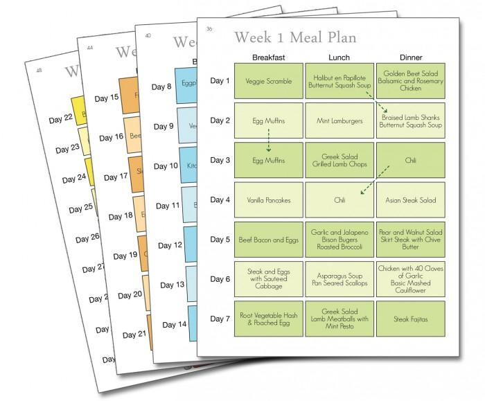 Write your own diet plan