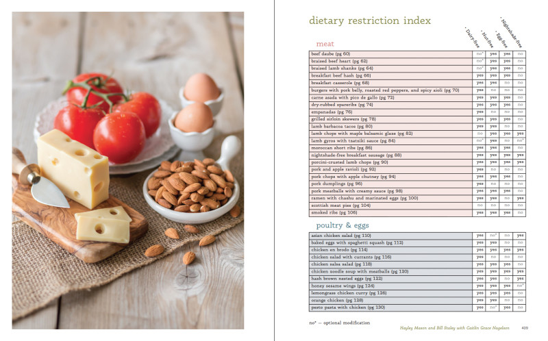 dietary restriction index peek